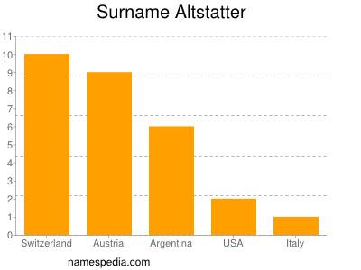 Surname Altstatter