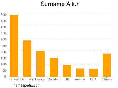 Surname Altun