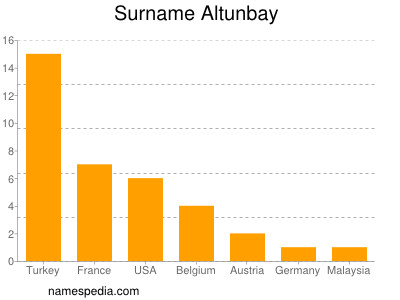 Surname Altunbay