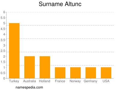 Surname Altunc