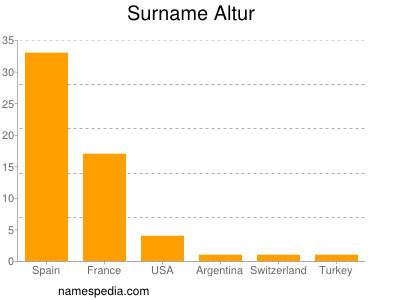 Surname Altur