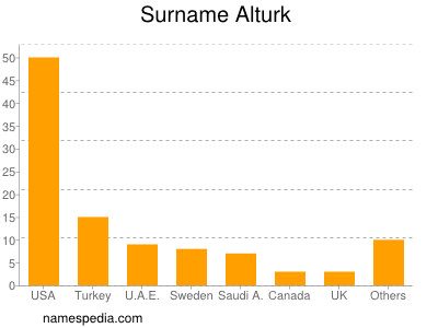Surname Alturk