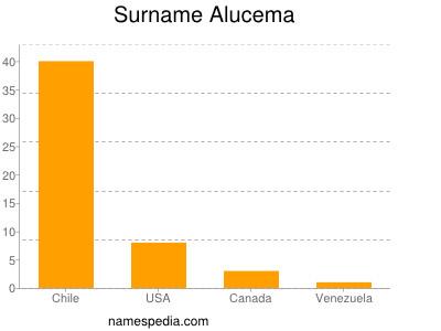 Surname Alucema