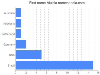 Given name Aluisia
