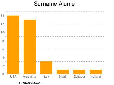 Surname Alume