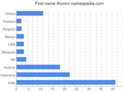 Given name Alumni