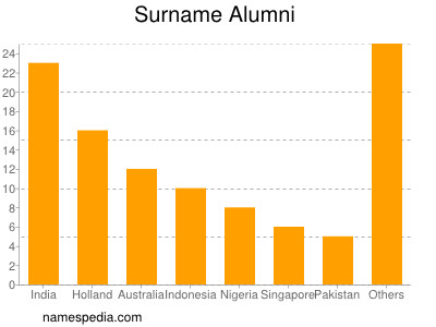 Surname Alumni
