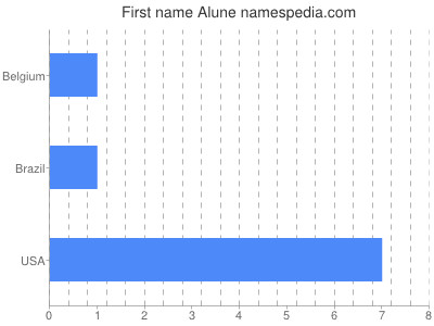 Given name Alune