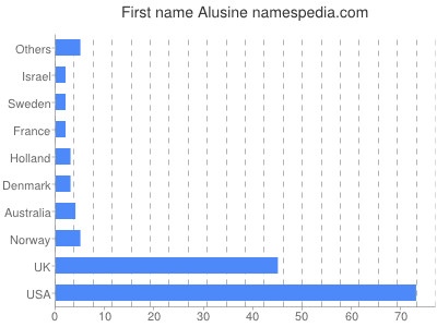 Given name Alusine