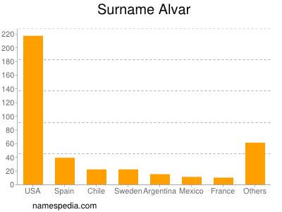 Surname Alvar