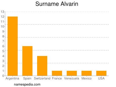 Surname Alvarin