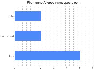 Given name Alvaros