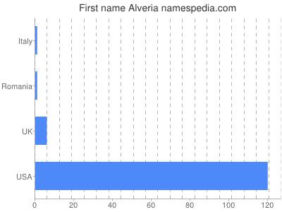 Given name Alveria