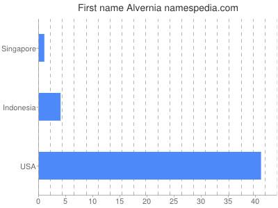 Given name Alvernia