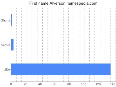 Given name Alverson