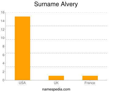 Surname Alvery