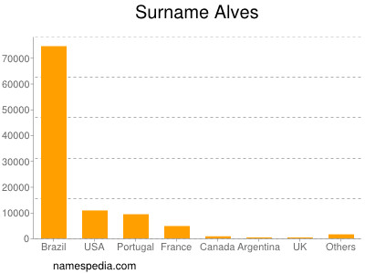 Surname Alves