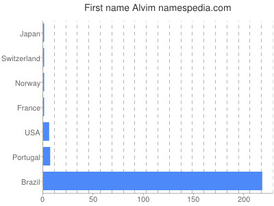 Given name Alvim