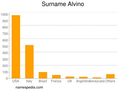 Surname Alvino