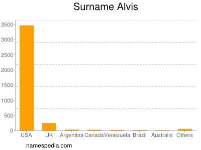Surname Alvis