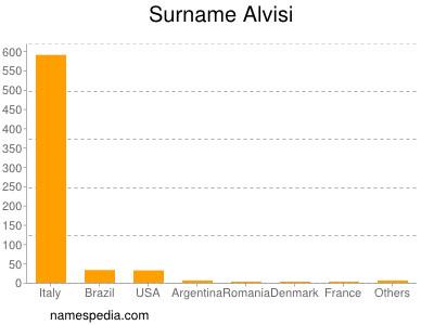 Surname Alvisi