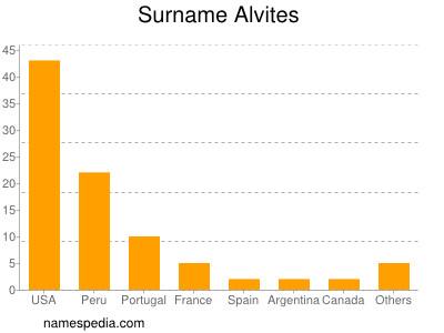Surname Alvites