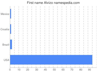 Given name Alvizo