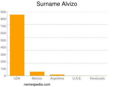 Surname Alvizo