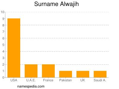 Surname Alwajih