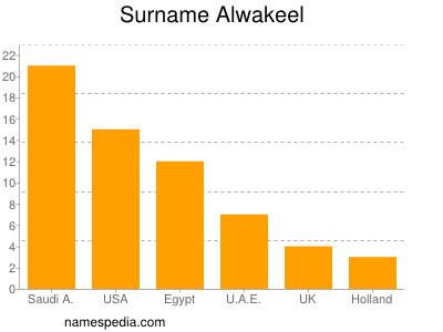 Surname Alwakeel