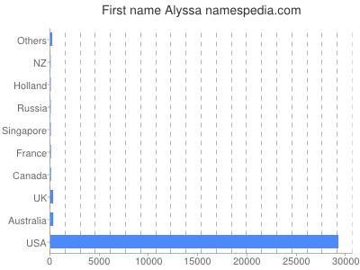 Given name Alyssa