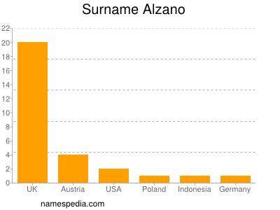 Surname Alzano