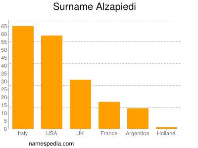 Surname Alzapiedi
