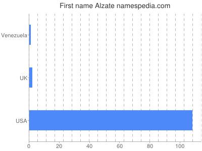 Given name Alzate