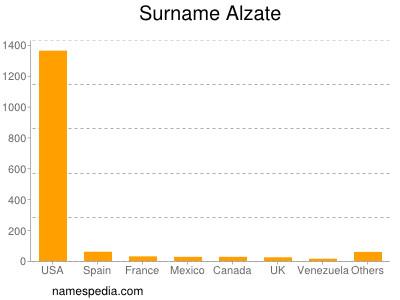 Surname Alzate