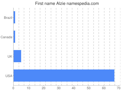 Given name Alzie