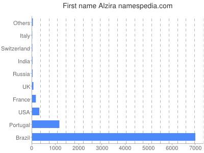 Given name Alzira