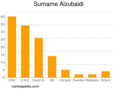 Surname Alzubaidi