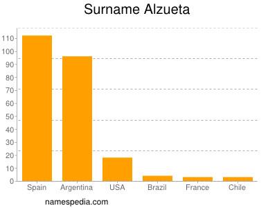 Surname Alzueta