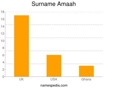 Surname Amaah