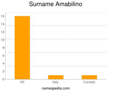 Surname Amabilino