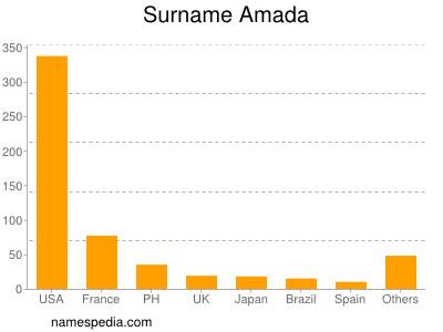 Surname Amada