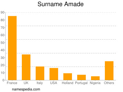 Surname Amade