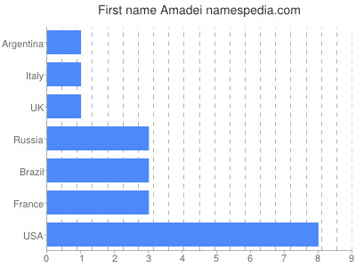 Given name Amadei