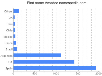 Given name Amadeo