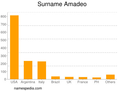 Surname Amadeo
