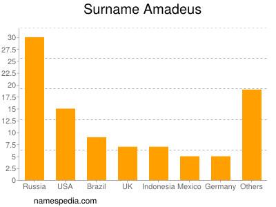 Surname Amadeus