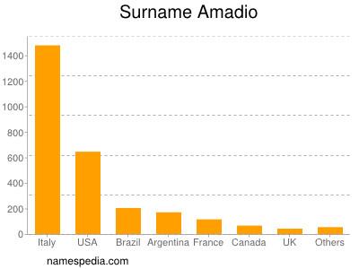 Surname Amadio