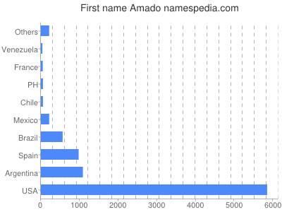 Given name Amado
