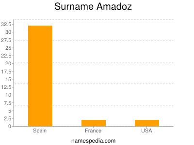 Surname Amadoz
